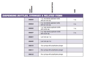 Dispensing Bottles, Syringes, and Related Items