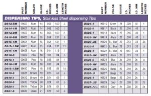 Stainless Steel Dispensing Tips Spec Sheet