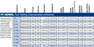 FS Series of Adhesives, specs
