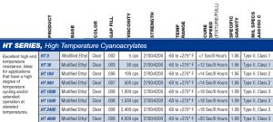 HT Series of Adhesives, specs