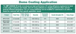 MP 530000 Series, Dome Coating Application Specs