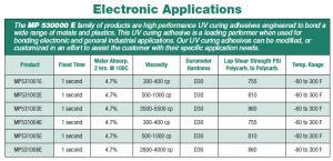 MP 530000 Series, Electronics Application Specs
