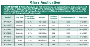 MP 530000 Series, Glass Application Specs