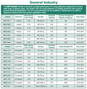 MP 530000 Series, General Industrial Application Specs