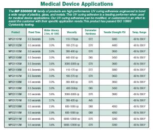 MP 530000 Series, Medical Device Application Specs