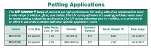 MP 530000 Series, Potting Application Specs
