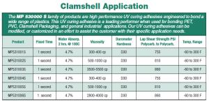 MP 530000 Series, Clamshell Application Specs
