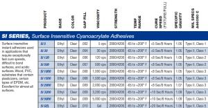 SI Series of Adhesives, specs