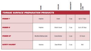 Torque Surface Preparation Products,  Specs