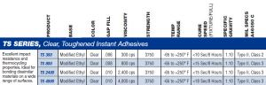 TS Series of Adhesives, specs