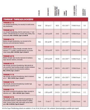 Torque Threadlocking Series,  Specs